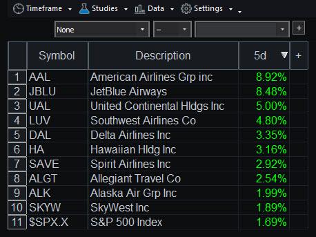 RadarScreen showing JETS member stocks and 1-week returns (as of June 13).