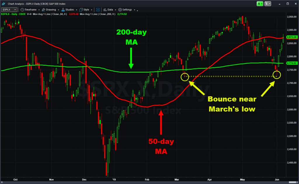 S&P 500 with key moving averages and levels.