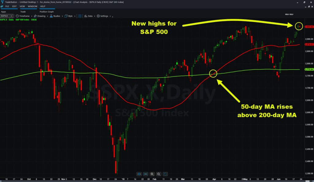 """S&P 500 showing recent """"golden cross"""" of 50-day moving average above 200-day."""