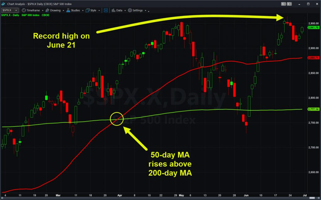 S&P 500 chart with select moving averages.