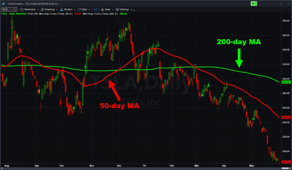 Tesla (TSLA) with 50- and 200-day moving averages