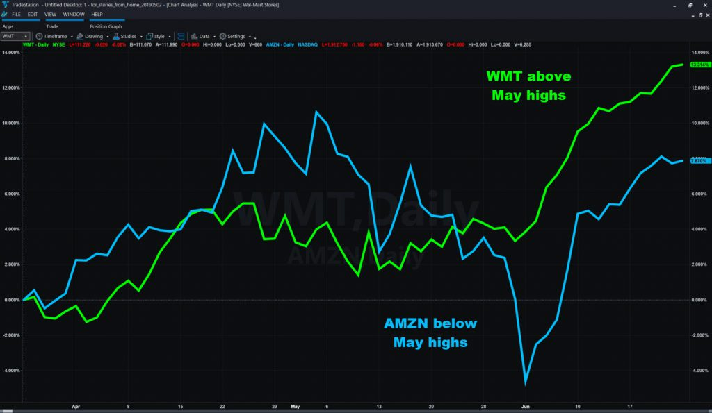 Wal-Mart (WMT) vs Amazon.com (AMZN), showing percent changes over the last three months.