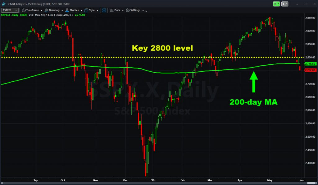 S&P 500 showing 2800 level and 200-day moving average.