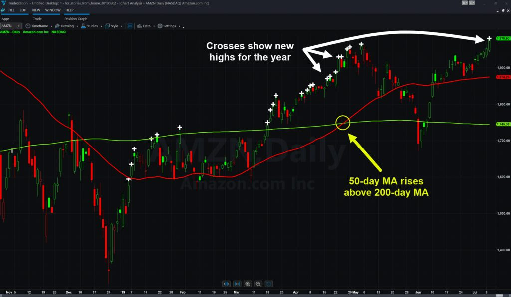 Amazon.com (AMZN) chart showing new highs for year and select moving averages.