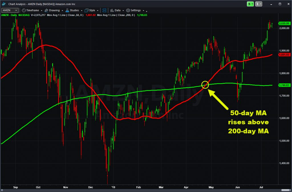 Amazon.com (AMZN) chart with 50- and 200-day moving averages.