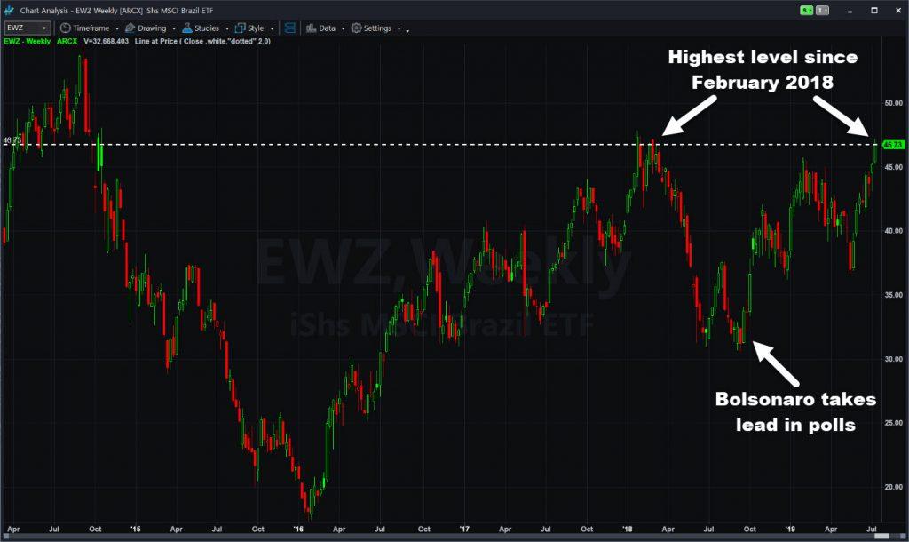 iShares MSCI Brazil ETF (EWZ), weekly chart, showing long-term highs.