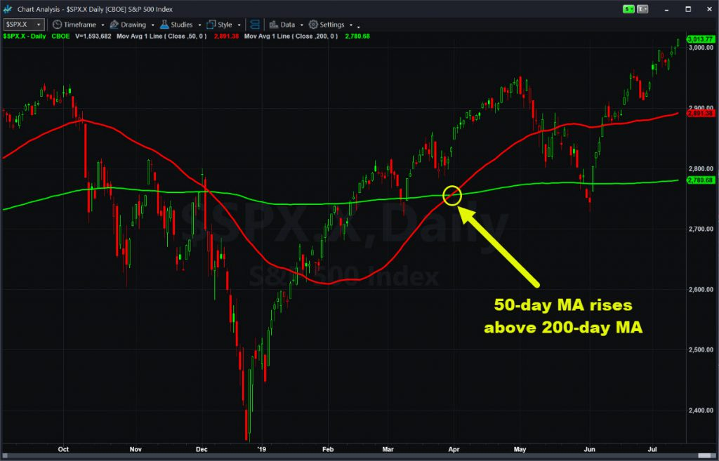 S&P 500, daily chart, with select moving averages.