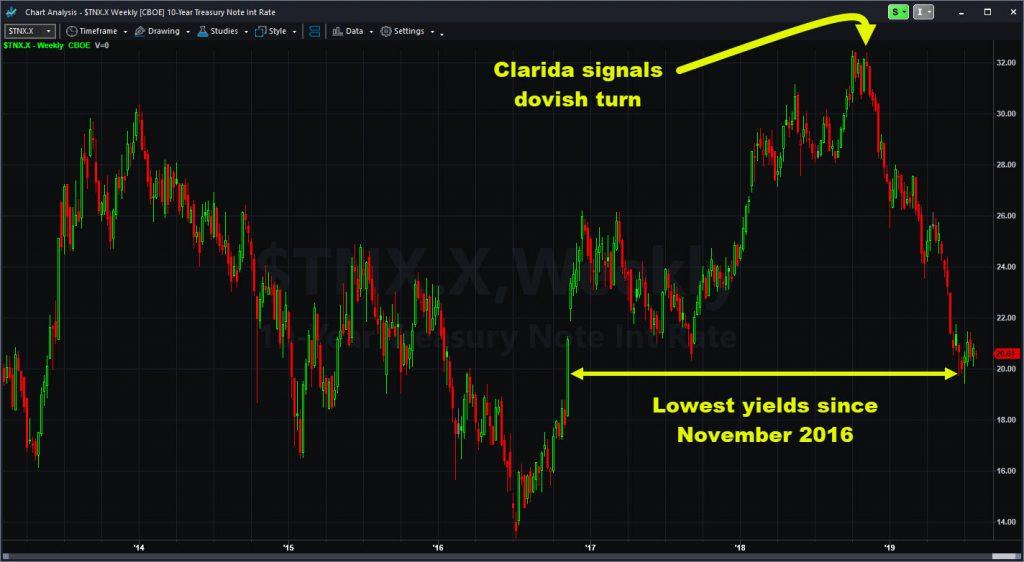 10-year Treasury yield, weekly chart.