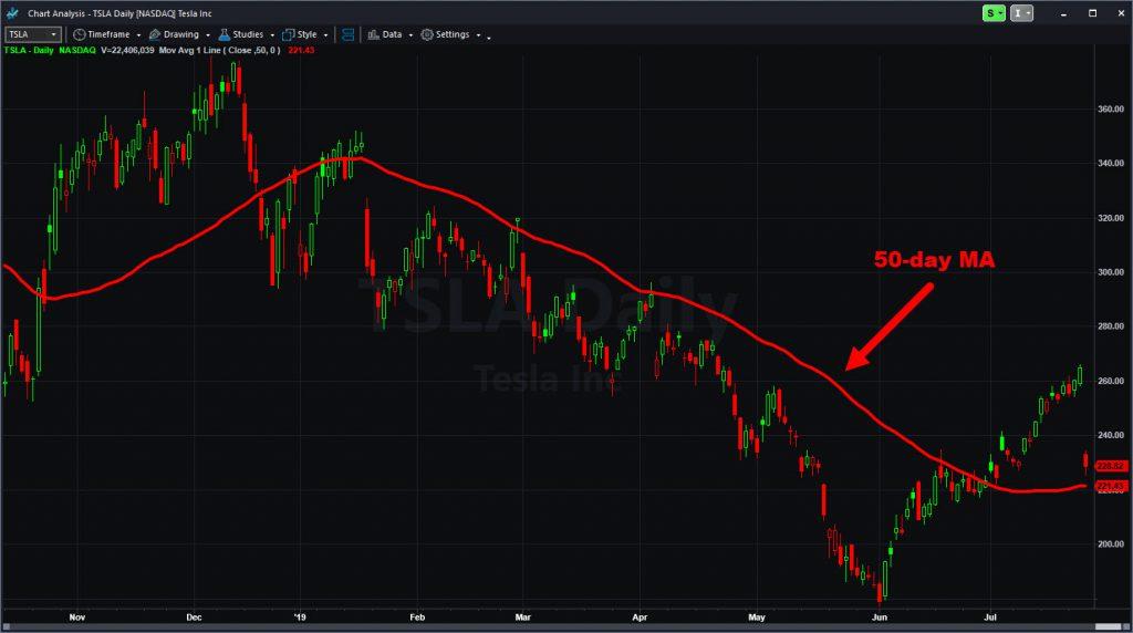 Tesla (TSLA) chart with 50-day moving average.
