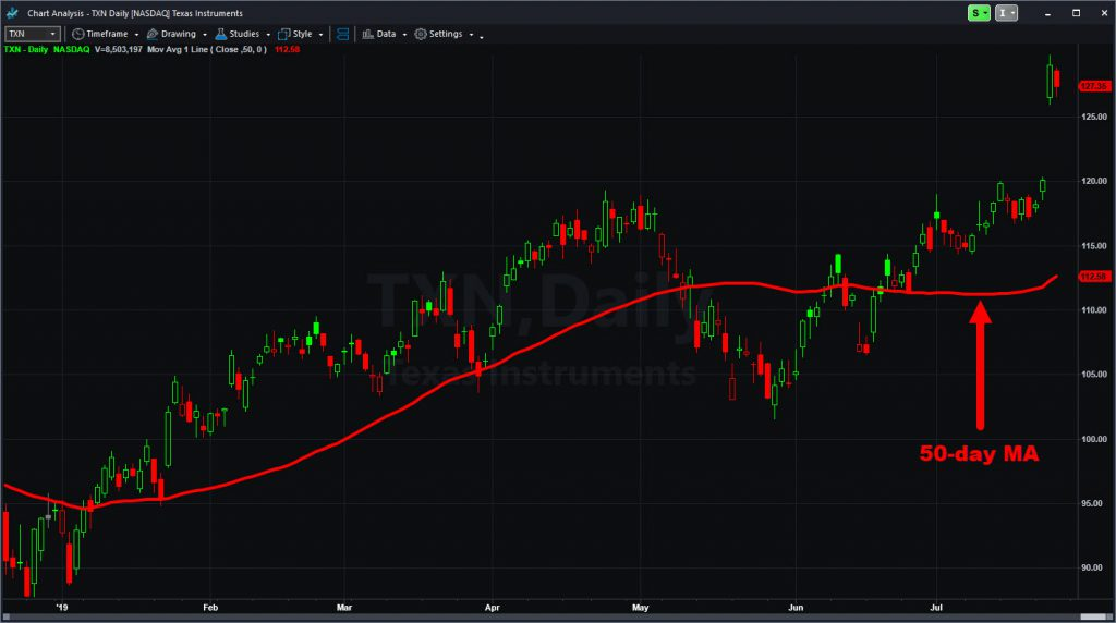Texas Instruments (TXN) chart, with 50-day moving average.