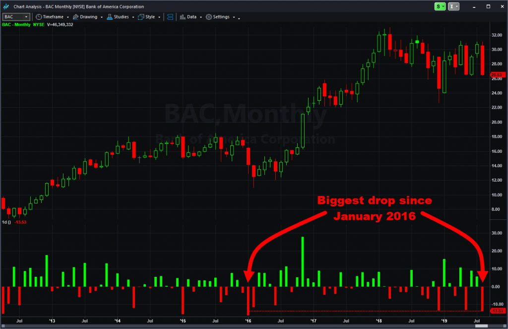 Bank of America (BAC) monthly chart, with percentage changes showing biggest drop in 3-1/2 years.