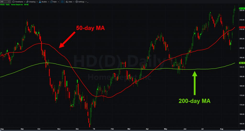 Home Depot (HD) chart with 50- and 200-day moving averages.