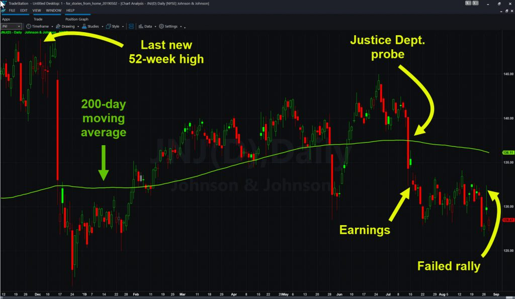 Johnson & Johnson (JNJ) chart showing key events and 200-day moving average.