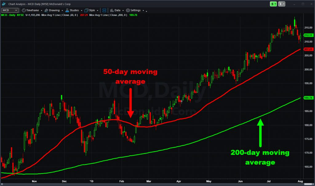 McDonald's (MCD) chart with select moving averages.