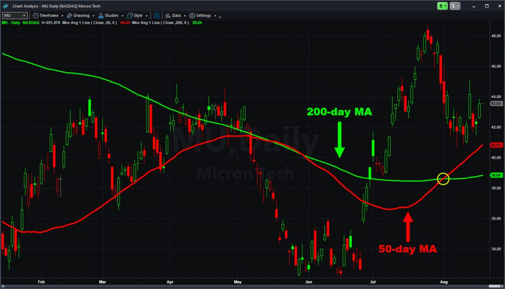 "Micron Technology (MU) chart showing recent ""golden cross,"" with 50-day moving averaging rising above the 200-day moving average."