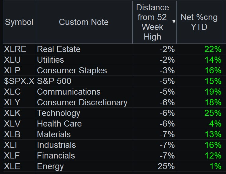 RadarScreen® ranking sectors by distance from their 52-week highs. Notice that technology and communications are still leading on a year-to-date basis.