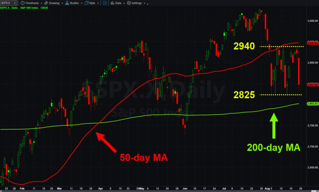 S&P 500 chart with select moving averages and range between 2825 and 2940.