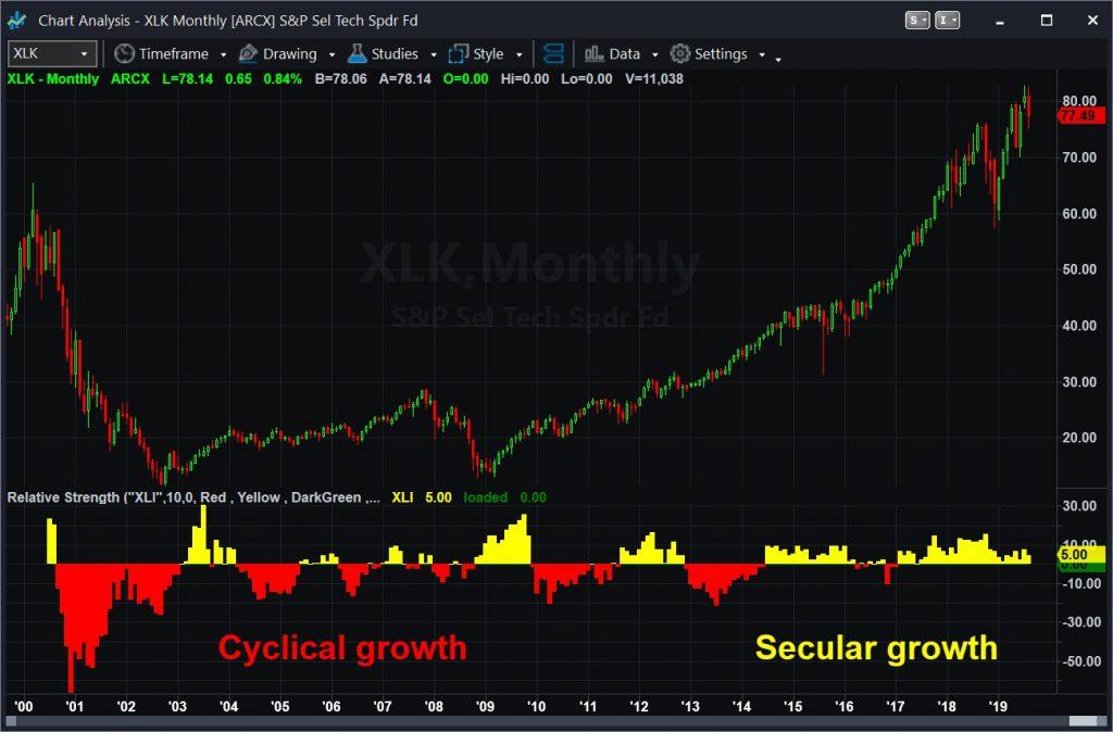 Technology (XLK) vs. Industrials (XLI), monthly chart, highlighting cyclical vs. secular growth.