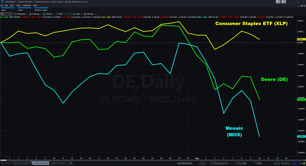 Chart comparing DE, MOS and XLP since so far in the third quarter.