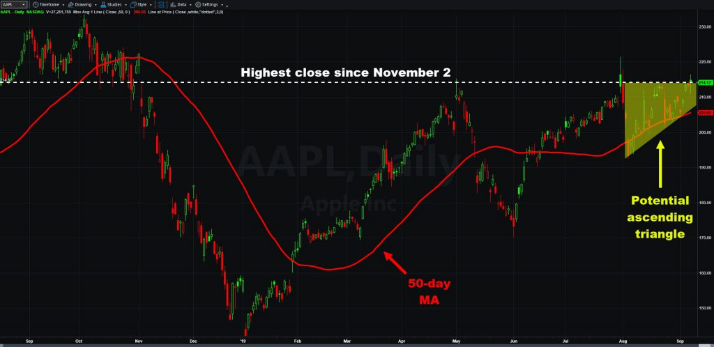 Apple (AAPL) chart with 50-day moving average and potential ascending triangle.