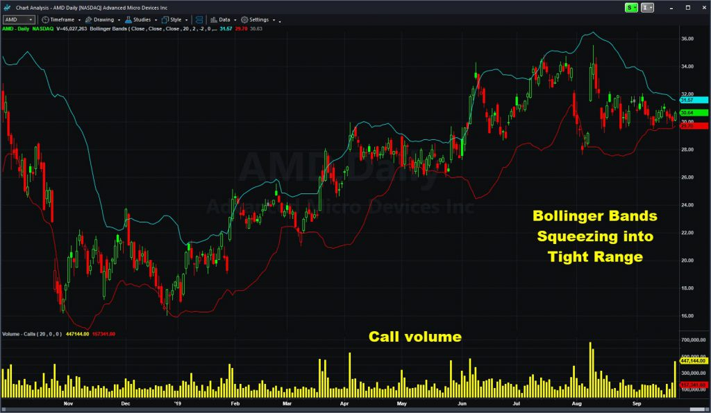 Advanced Micro Devices (AMD) chart with call volume and Bollinger Bands.