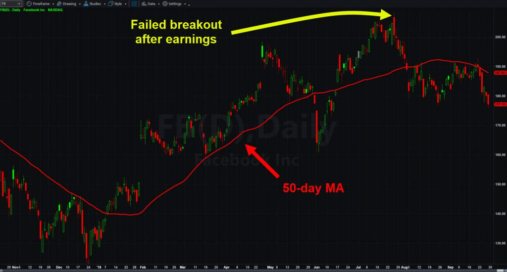 Facebook (FB) chart showing 50-day moving average and last earnings report.
