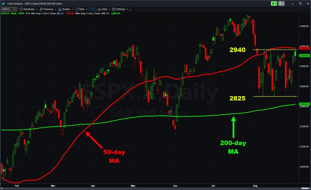 S&P 500 chart with moving averages and recent range shown.
