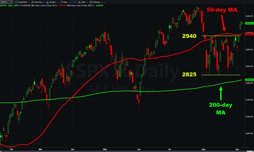 S&P 500 daily chart. Notice close above 50-day moving average and August's range.