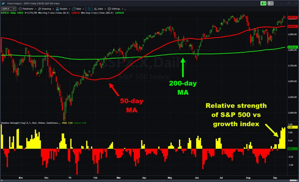 S&P 500 chart with select moving averages. The relative strength indicator shows growth stocks lagging.
