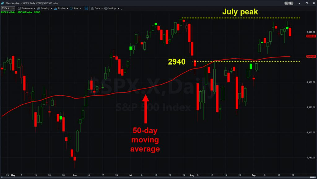S&P 500 with 50-day moving average, July peak over 3,000 and potential support level near 2940.