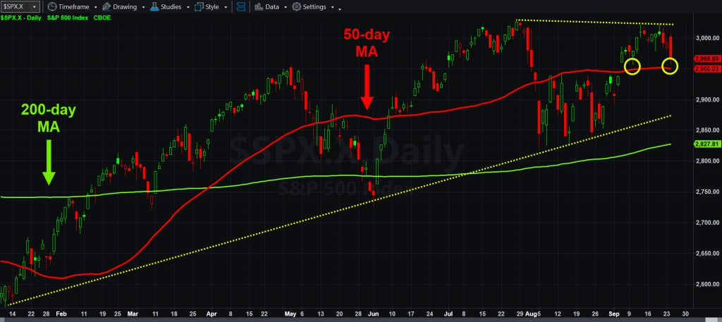 S&P 500 with select moving averages. Lines show narrowing range. Circles show bounces above 50-day MA.