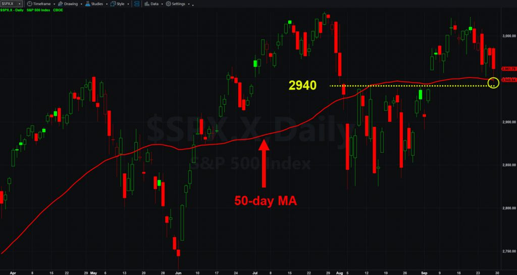 S&P 500 chart with key levels marked.