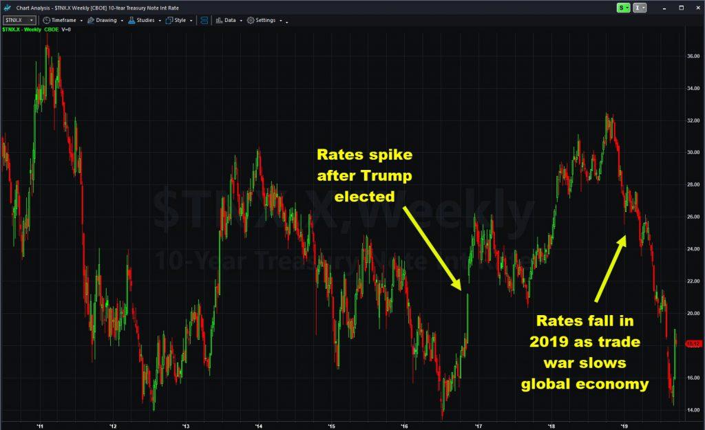 10-year Treasury yield index ($TNX.X), weekly chart.
