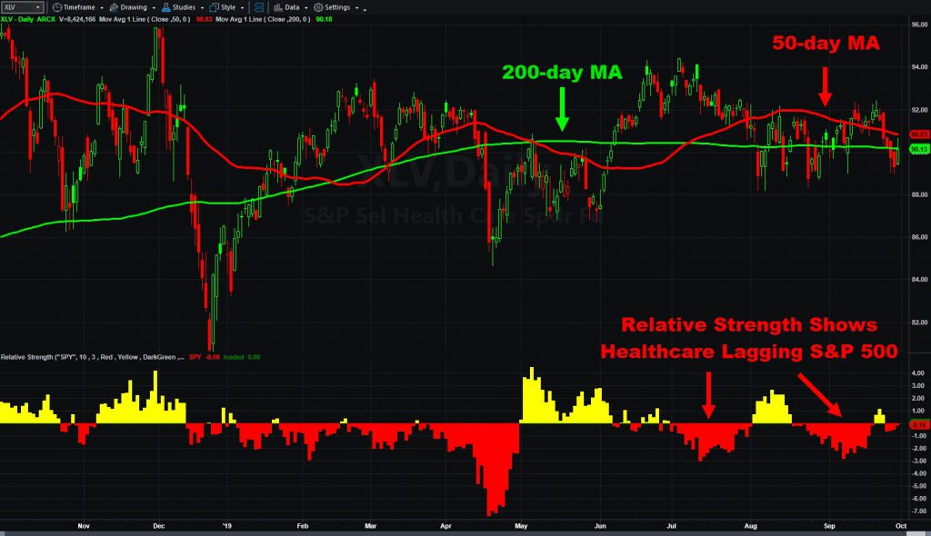 SPDR Health Care ETF (XLV) with select moving averages and relative strength indicator.