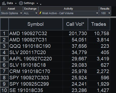 Hotlists showing most AMD calls as most active in yesterday's session.