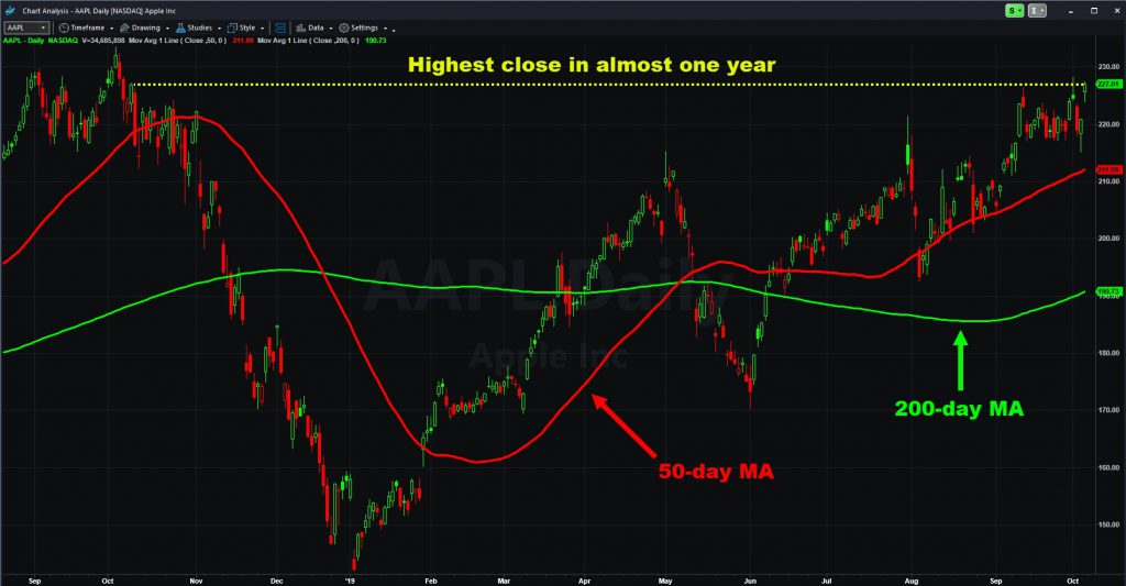 Apple (AAPL) chart with select moving averages.