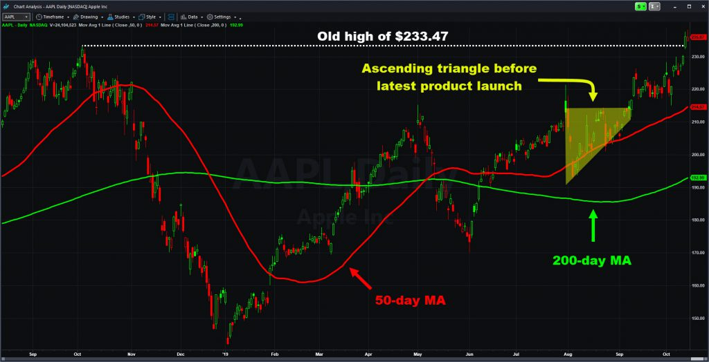 Apple (AAPL) chart with select moving averages and key patterns marked.