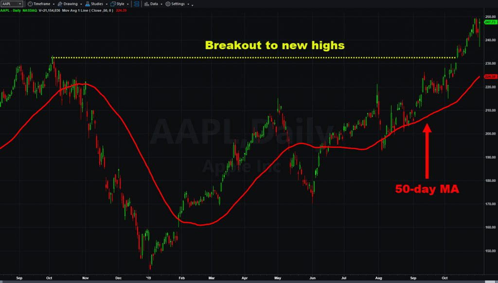 Apple (AAPL) chart with 50-day moving average.