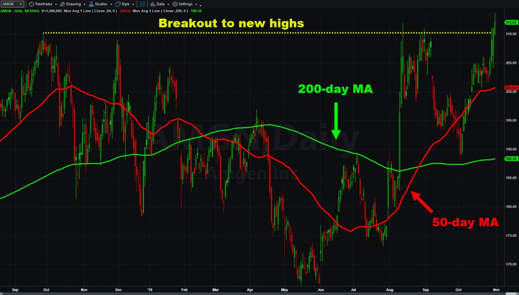 Amgen (AMGN) chart showing breakout level and select moving averages.