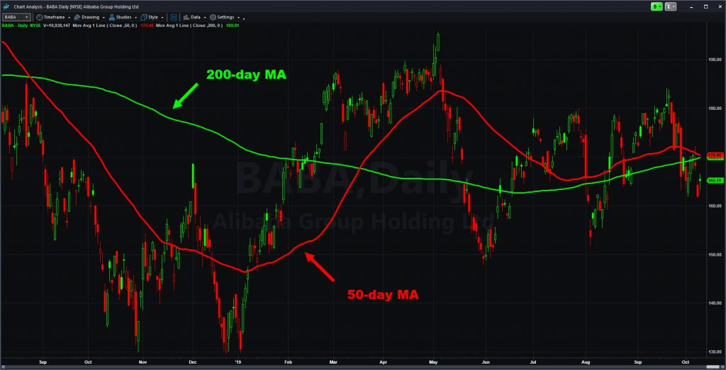Alibaba (BABA) chart with select moving averages.