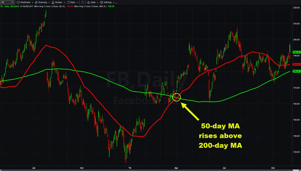 Facebook (FB) chart with 50- and 200-day moving averages.