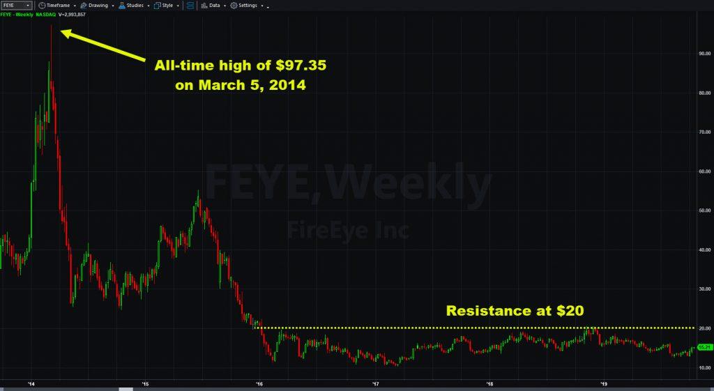 FireEye (FEYE) weekly chart showing price history since 2013 IPO.