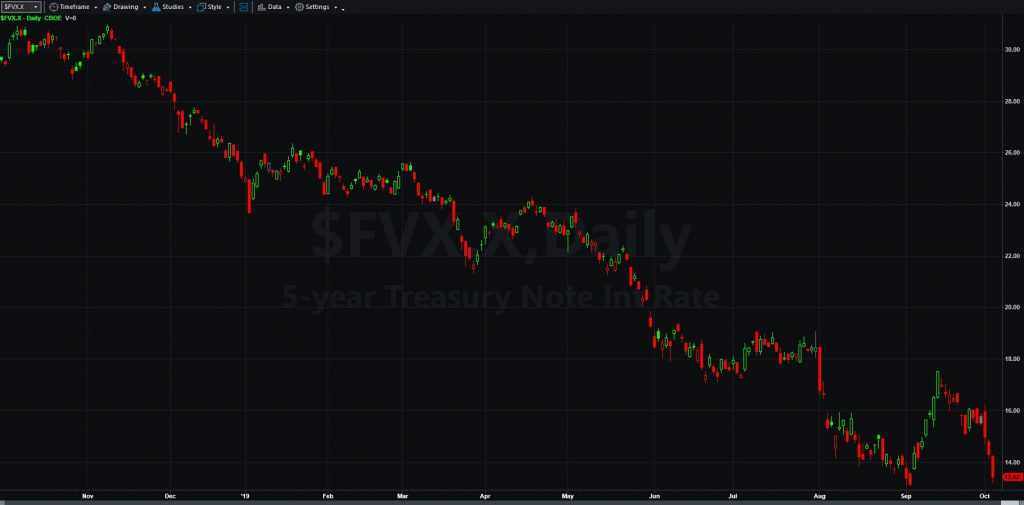 Five-year Treasury Bond Yield Index ($FVX.X) showing interest-rate drop over the last year.