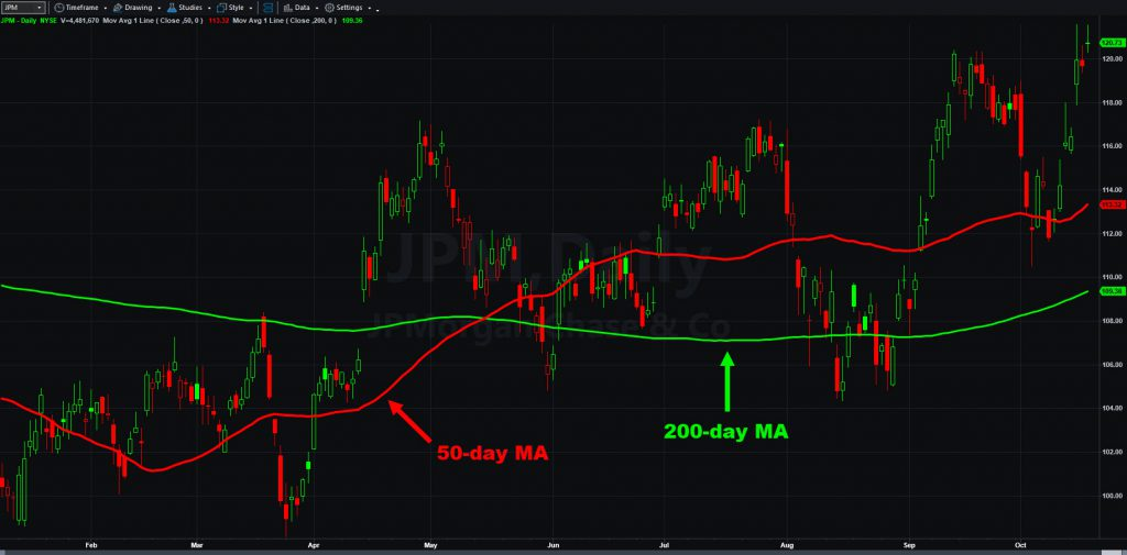JPMorgan Chase (JPM) chart with 50- and 200-day moving averages.