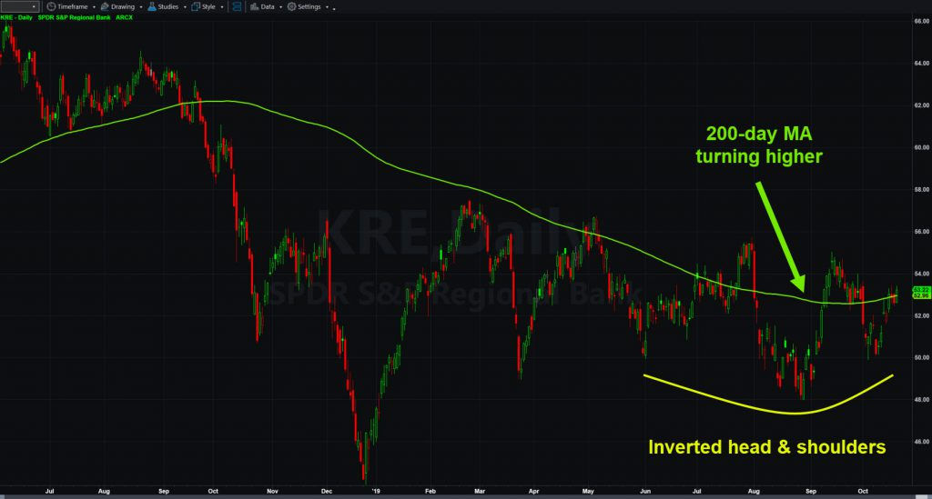 SPDR Regional Banking ETF (KRE) with 200-day moving average and inverted head and shoulders.