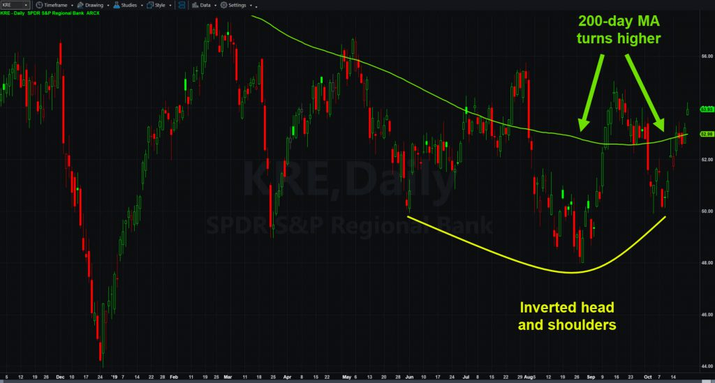 SPDR S&P Regional Bank ETF (KRE) with potential inverted head and shoulders and rising 200-day moving average.