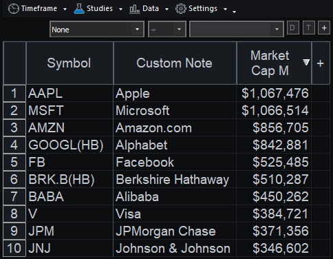 RadarScreen® showing major companies by market cap (in millions).
