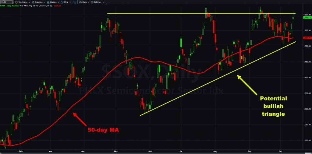 Philadelphia Semiconductor Index ($SOX) with 50-day moving average and potential bullish triangle.