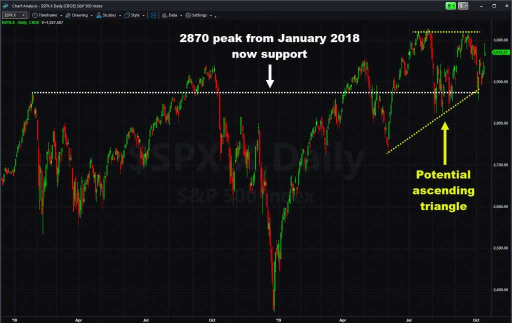 S&P 500 index showing 2870 support and ascending triangle.
