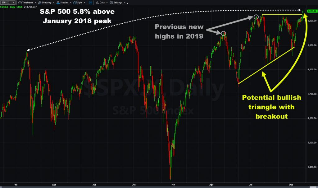 S&P 500 chart showing highs and potential bullish triangle breakout.
